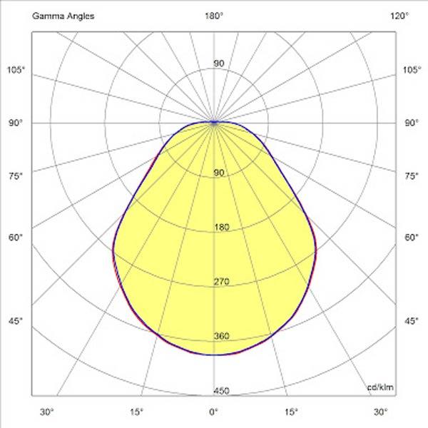 Μελέτες Φωτισμού LED